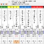 競馬結果報告【2020年3月21日】