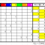 枠連法則2021年3月13日(土)の結果と荒れるレースについて