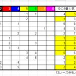 競馬枠連法則【2021年3月6日】の結果報告