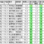 【パスワード記事】3連複18点買いから上乗せ馬券で勝負!!