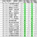 NHKマイルカップ【2021】振り返り!!簡単なオッズ理論で法則通り【パスワード記事】