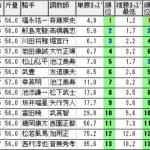 鳴尾記念【2021年】振り返り!!万馬券の立役者は単勝オッズ断層馬!!