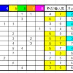 2021年8月21日(土)枠連8割連対朝イチオッズ表【結果更新】
