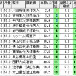 札幌記念【2021年】振り返り!!激走馬をオッズパターンで見抜く