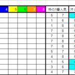2021年8月29日(日)枠連8割連対朝イチオッズ表【結果報告】新潟はパーフェクト連対達成!!