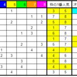 競馬3日間開催の結果も連対率8割キープ!!【競馬枠連法則結果】