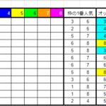2021年9月4日(土)枠連8割連対朝イチオッズ表【結果報告】